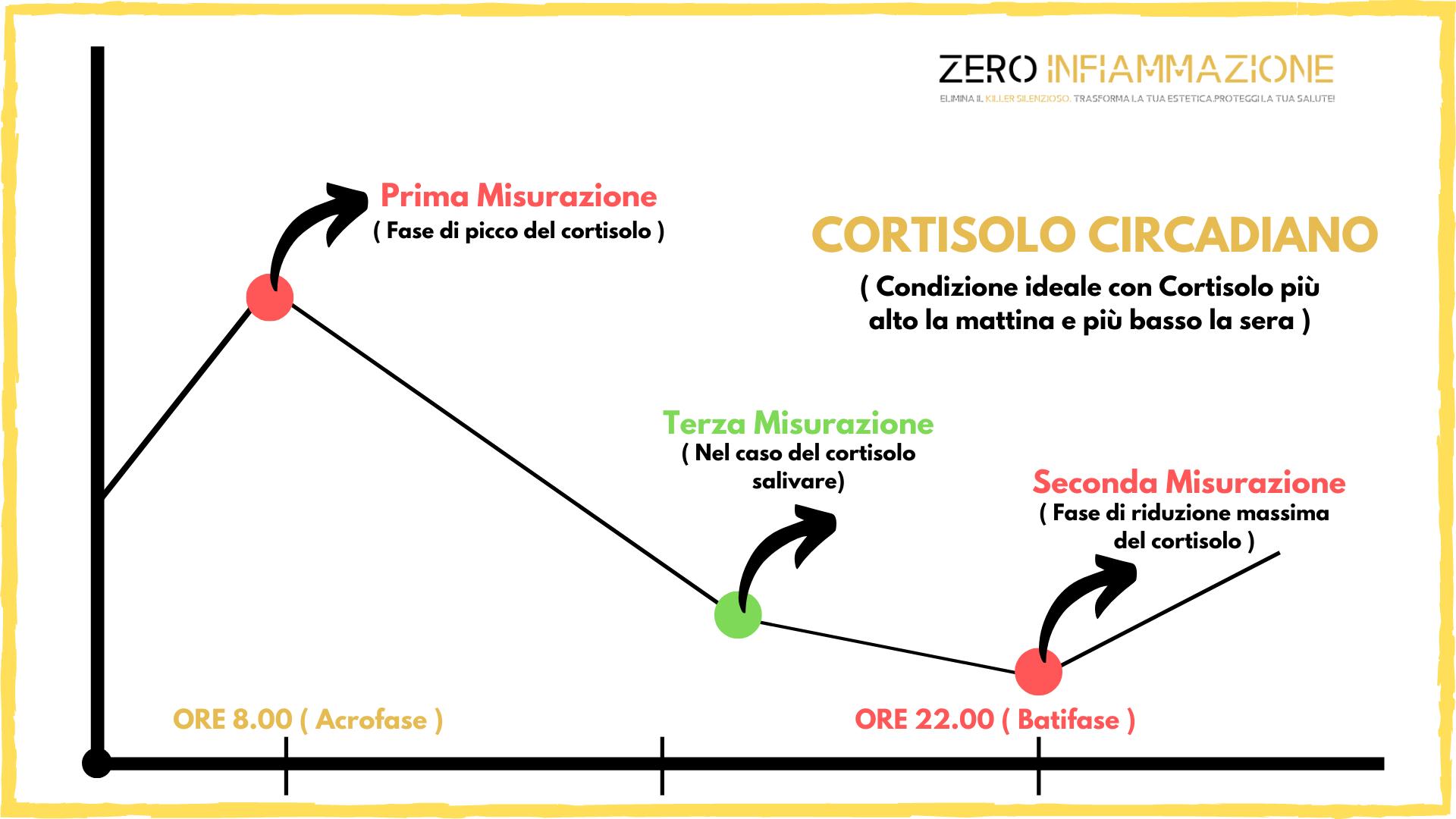 Il cortisolo come misurarlo